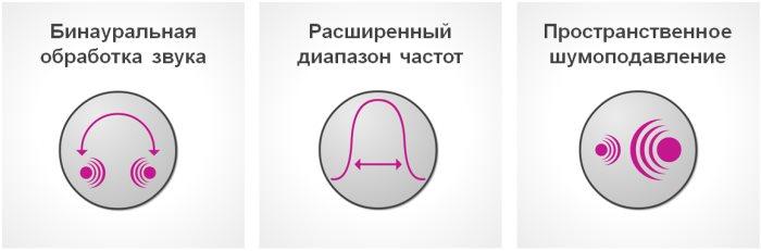 Рисунок 3. Компоненты Пространственного Звука Премиум.