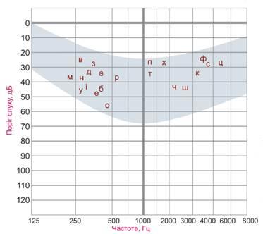 Рисунок 1. Бланк тональной пороговой аудиограммы с отмеченными по горизонтали степенями снижения слуха. Светло-серая зона соответствует диапазону звуков разговорной речи.