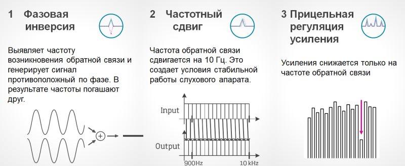 Рисунок 1. Щит Обратной Связи использует три технологии для подавления акустической обратной связи.