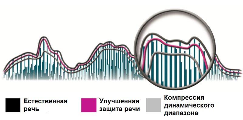 Рисунок 2. Схематическое сопоставление спектра естественной речи, речи в слуховом аппарате с Улучшенной Защитой Речи от Oticon и традиционной компрессии динамического диапазона. Спектр речи в слуховом аппарате Oticon с Улучшенной Защитой Речи более точно соответсвует спектру естественной речи.