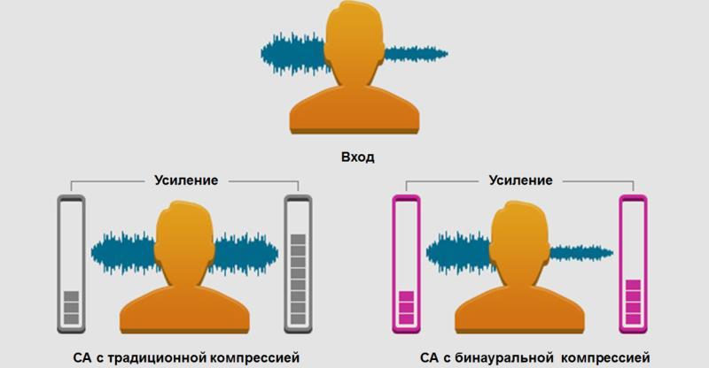 Рисунок 1. Бинауральная компрессия сохраняет межушную разницу в силе звука, что способствует улучшению локализации при бинауральном слухопротезировании. Адаптировано, источник oticon.com
